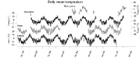 Daily mean temperatures