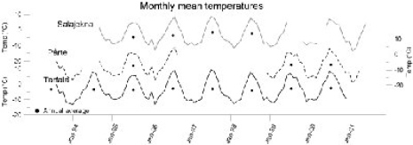 Monthly mean temperatures